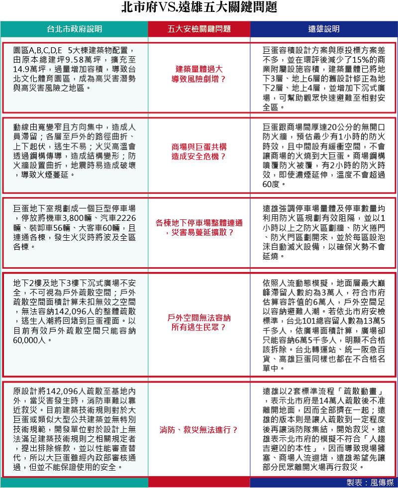 20150421-001-SMG0035-北市府VS.遠雄五大關鍵問題(製表:風傳媒)